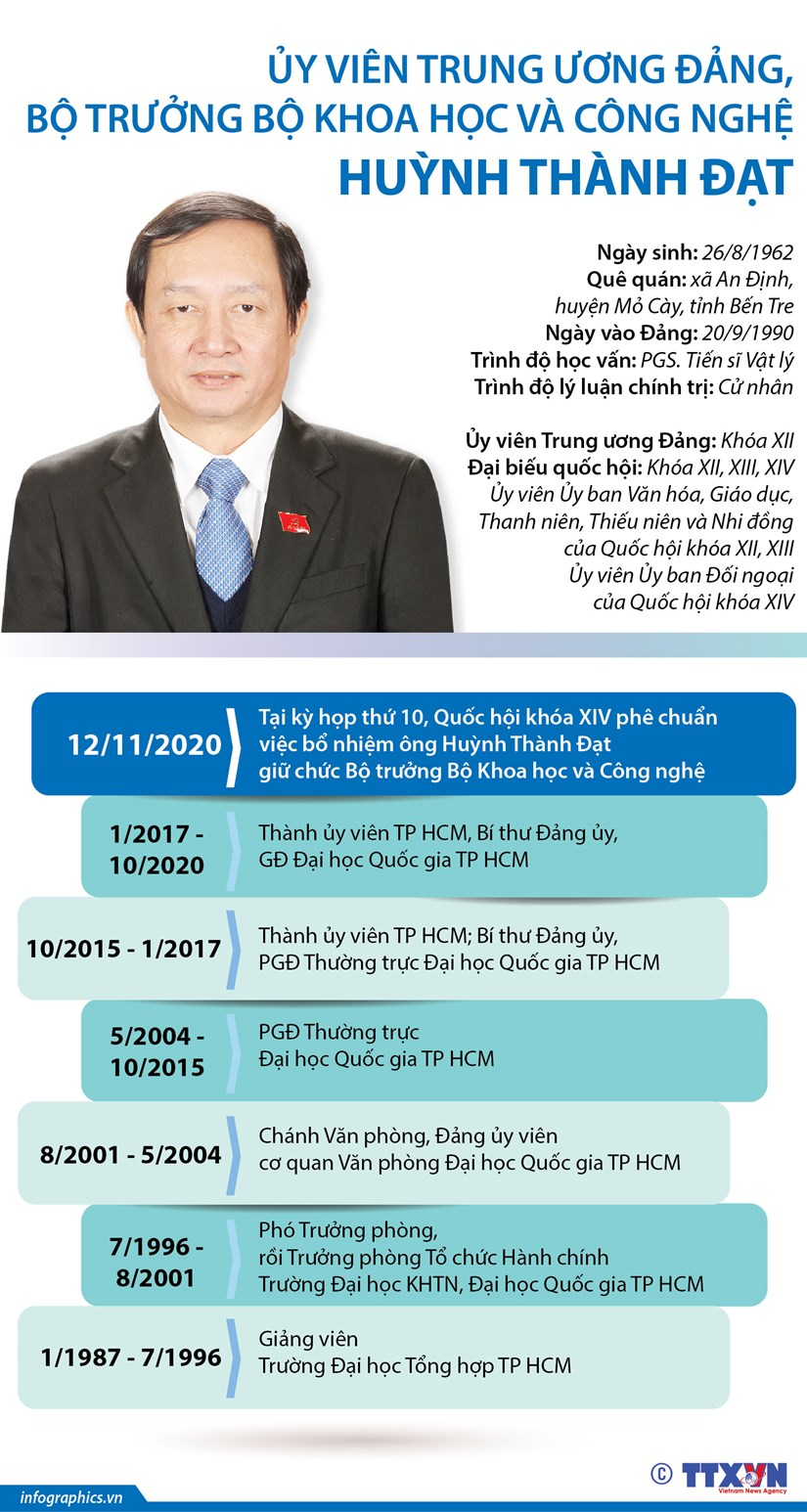 Qua trinh cong tac cua Bo truong Bo KH&CN Huynh Thanh Dat hinh anh 1