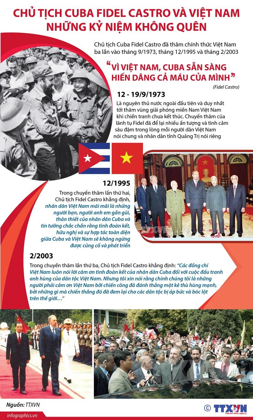 Chu tich Cuba Fidel Castro va Viet Nam: Nhung ky niem khong quen hinh anh 1