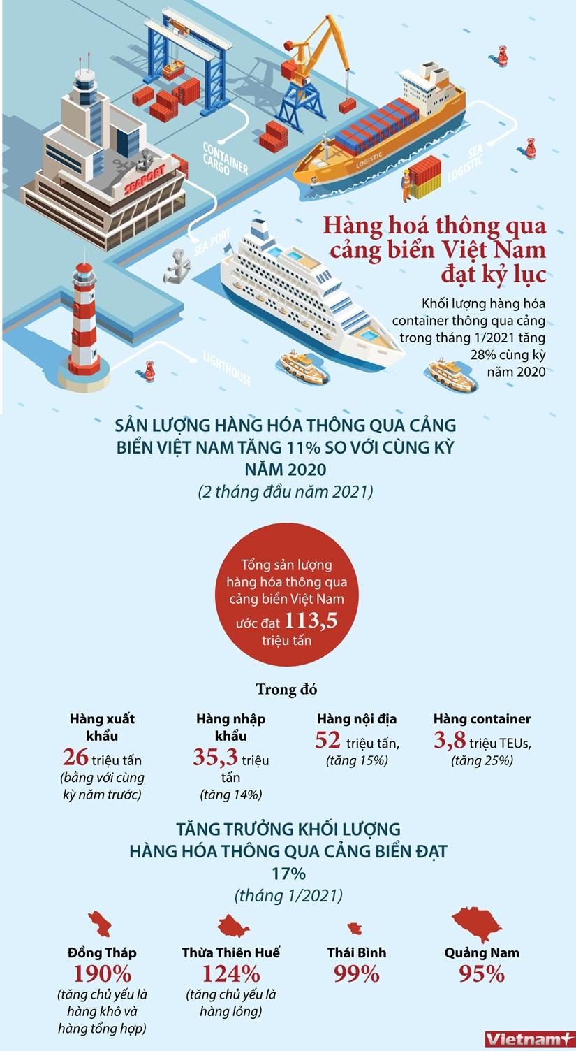 [Infographics] Hang hoa thong qua cang bien Viet Nam dat ky luc hinh anh 1