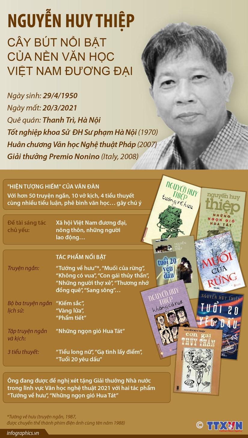 Nguyen Huy Thiep - Cay but noi bat cua nen van hoc Viet Nam duong dai hinh anh 1
