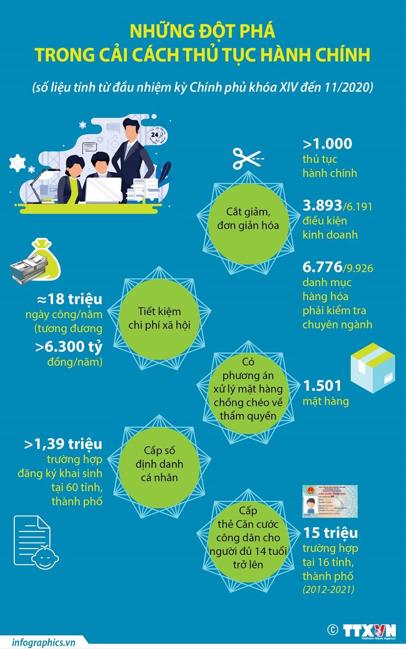 [Infographics] Nhung dot pha trong cai cach thu tuc hanh chinh hinh anh 1