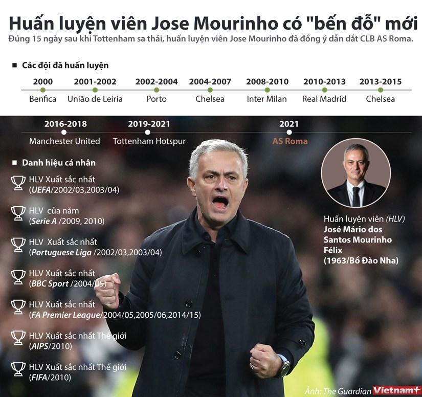 [Infographics] Dau an su nghiep cua huan luyen vien Jose Mourinho hinh anh 1