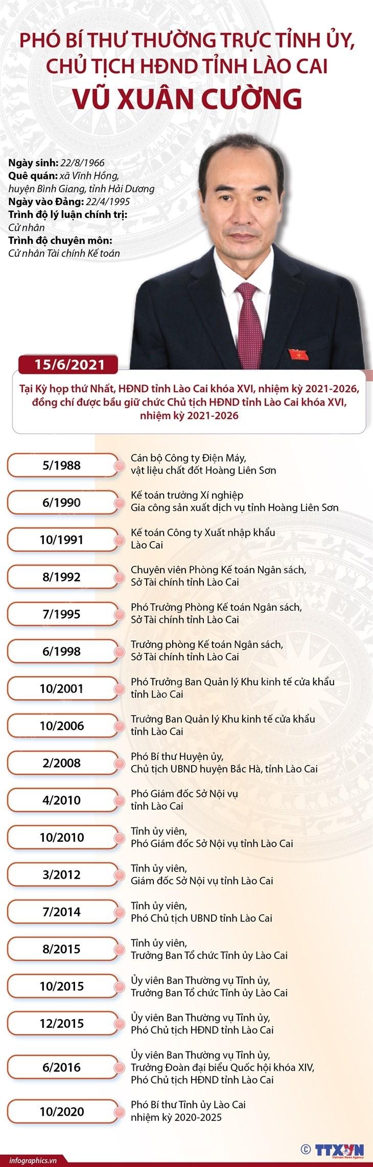 Tieu su hoat dong Chu tich HDND tinh Lao Cai Vu Xuan Cuong hinh anh 1