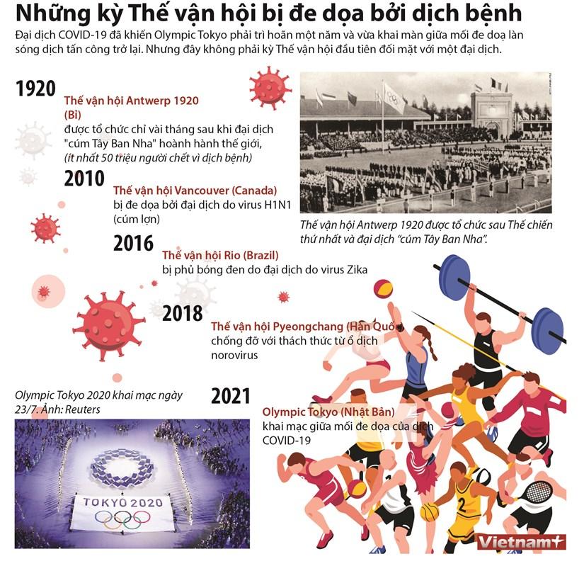 [Infographics] Nhung ky the van hoi bi de doa boi dich benh hinh anh 1
