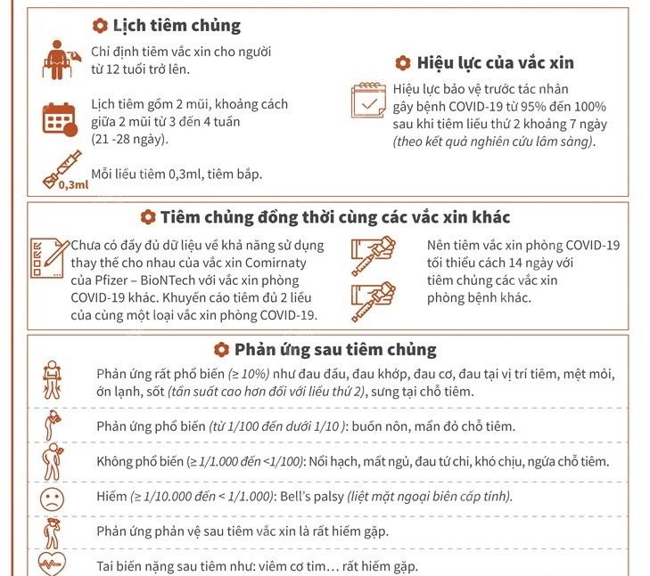 Thong tin can biet vaccine Comirnaty cua Pfizer-BioNTech hinh anh 2