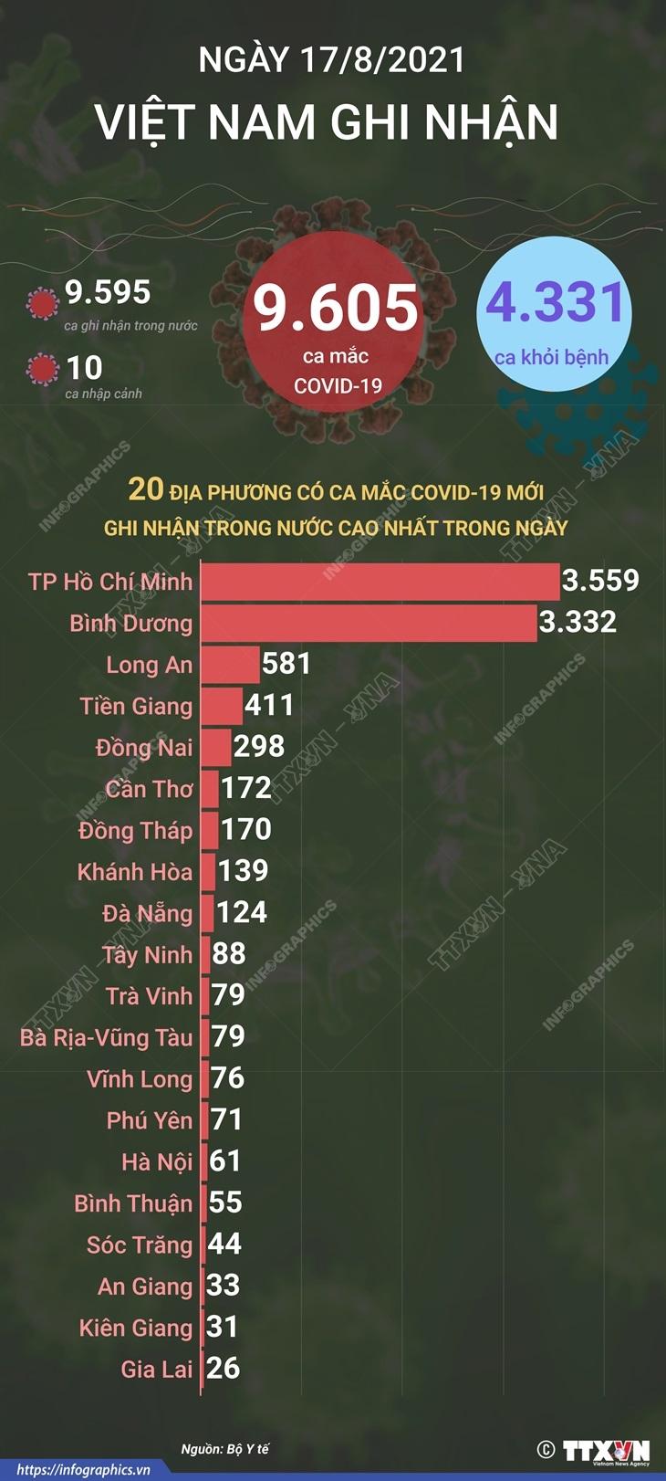 20 tinh thanh co so ca nhiem moi COVID-19 cao nhat trong ngay 17/8 hinh anh 1