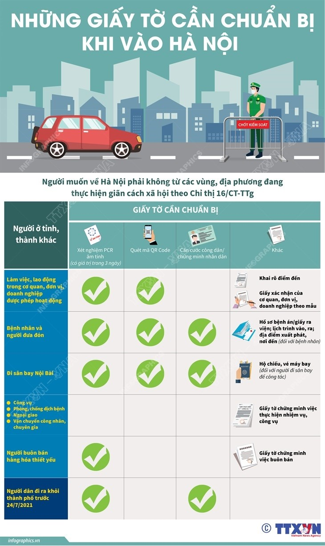 [Infographics] Nhung giay to can chuan bi khi vao Ha Noi hinh anh 1