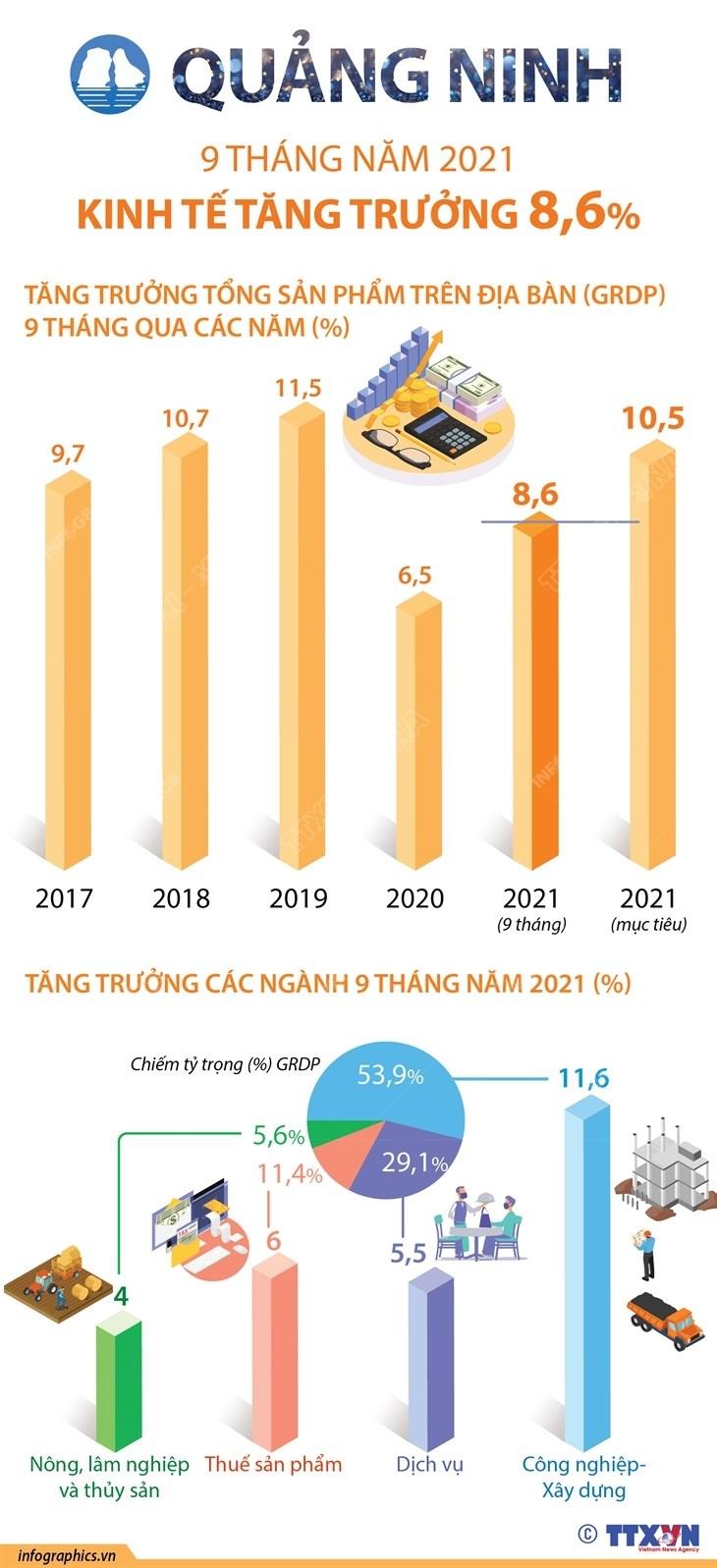 9 thang nam 2021: Kinh te Quang Ninh tang truong 8,6% hinh anh 1