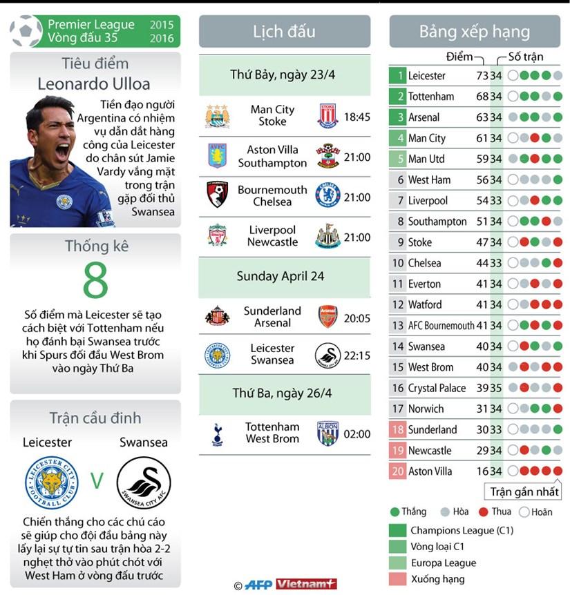 [Infographics] Khong Vardy, Leicester City vap nga o vong 35? hinh anh 1
