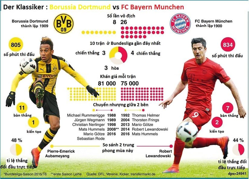 [Infographics] Nhung thong ke thu vi truoc tran Dortmund-Bayern hinh anh 1
