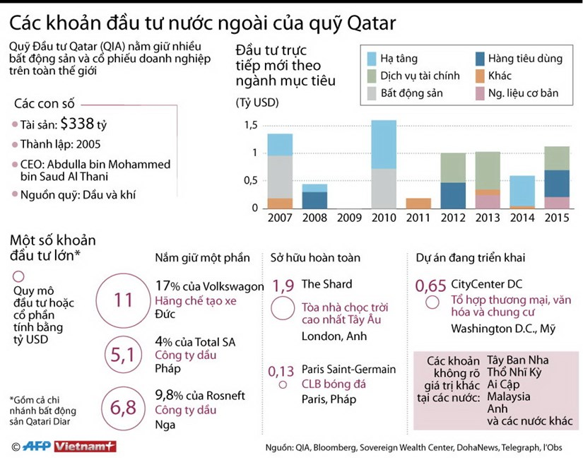 [Infographics] Cac khoan dau tu nuoc ngoai cua quy Qatar hinh anh 1