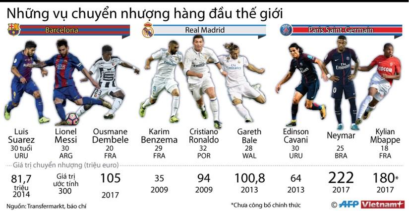 [Infographics] Nhung vu chuyen nhuong cau thu hang dau the gioi hinh anh 1