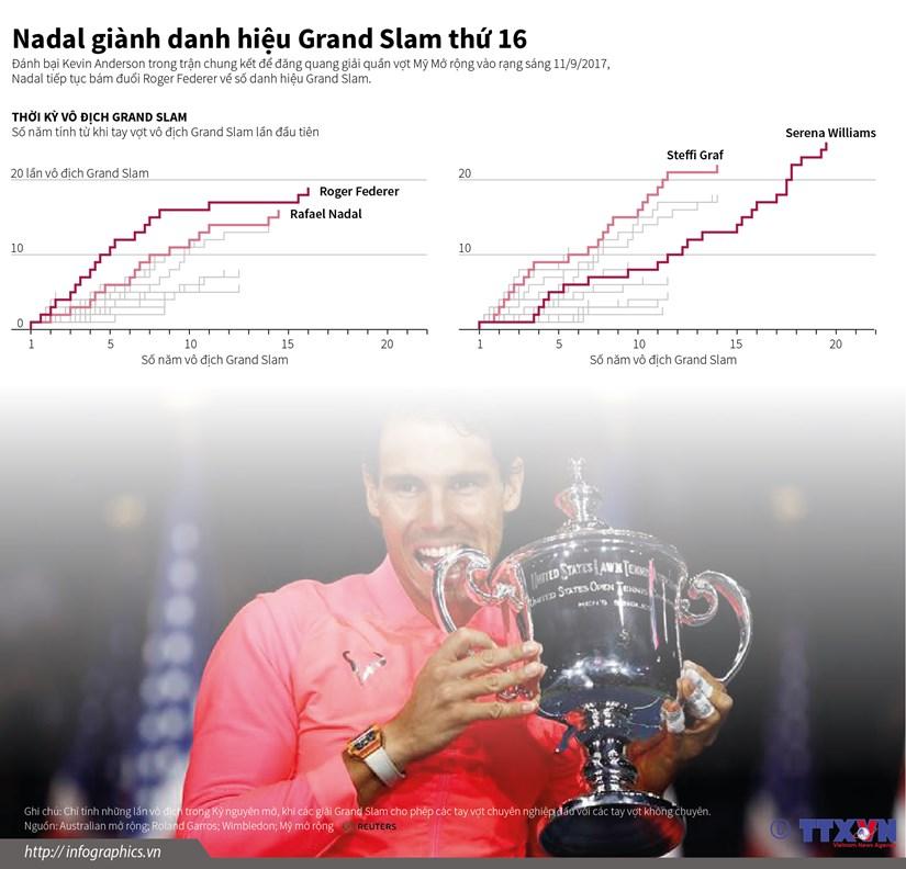 "Rafael Nadal tiep tuc bam duoi ""tau toc hanh"" Roger Federer hinh anh 1"
