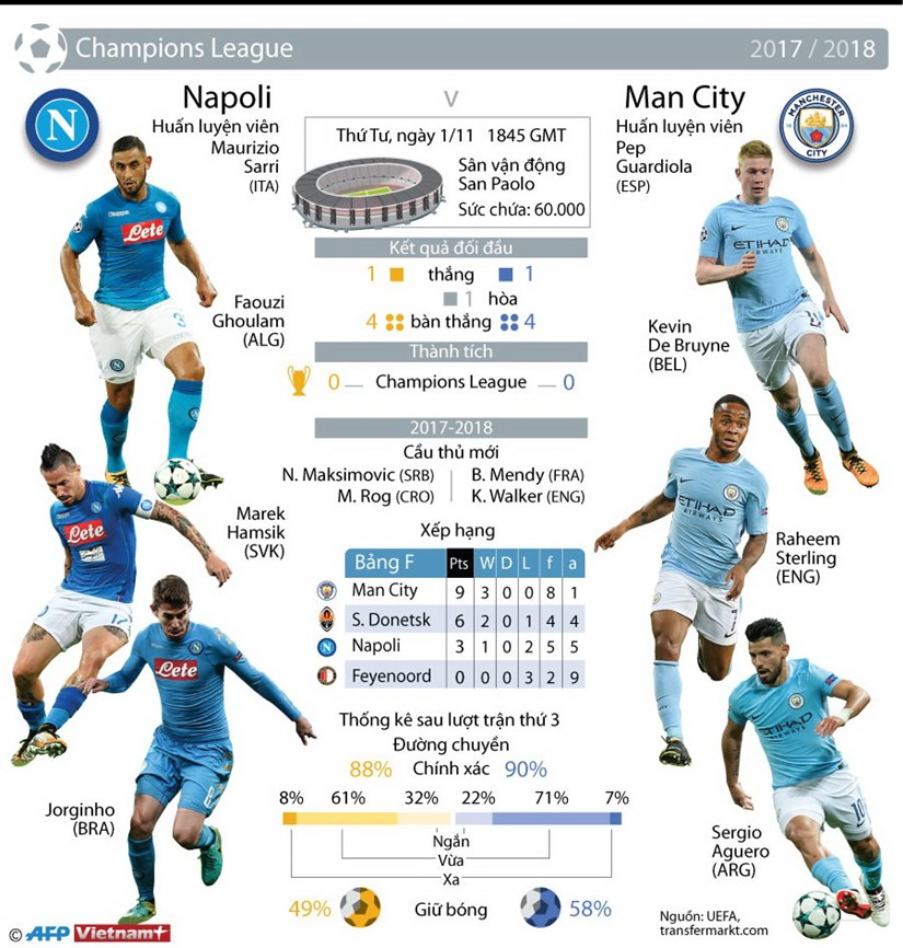 [Infographics] Man City vao vong knock-out som 2 luot tran? hinh anh 1