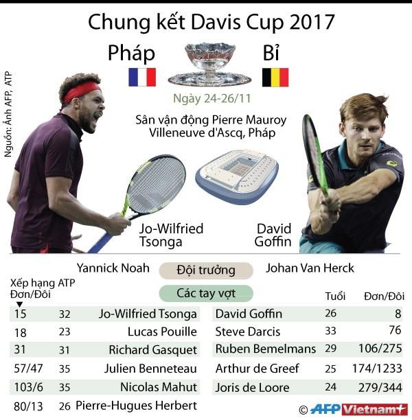 "[Infographics] Phap ""dai chien"" Bi o chung ket Davis Cup 2017 hinh anh 1"