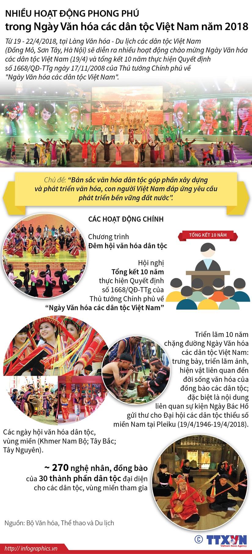 [Infographics] Nhieu hoat dong trong Ngay Van hoa cac dan toc Viet Nam hinh anh 1
