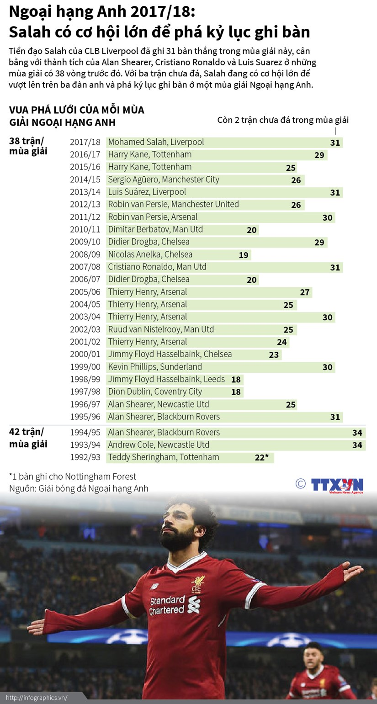 [Infographic] Mohamed Salah co co hoi lon de pha ky luc ghi ban hinh anh 1