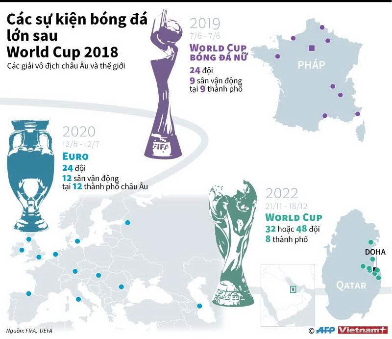 [Infographics] Nhung su kien bong da lon sau World Cup 2018 hinh anh 1