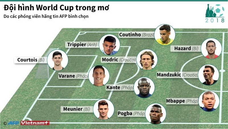 [Infographics] Doi hinh trong mo tai vong chung ket World Cup 2018 hinh anh 1
