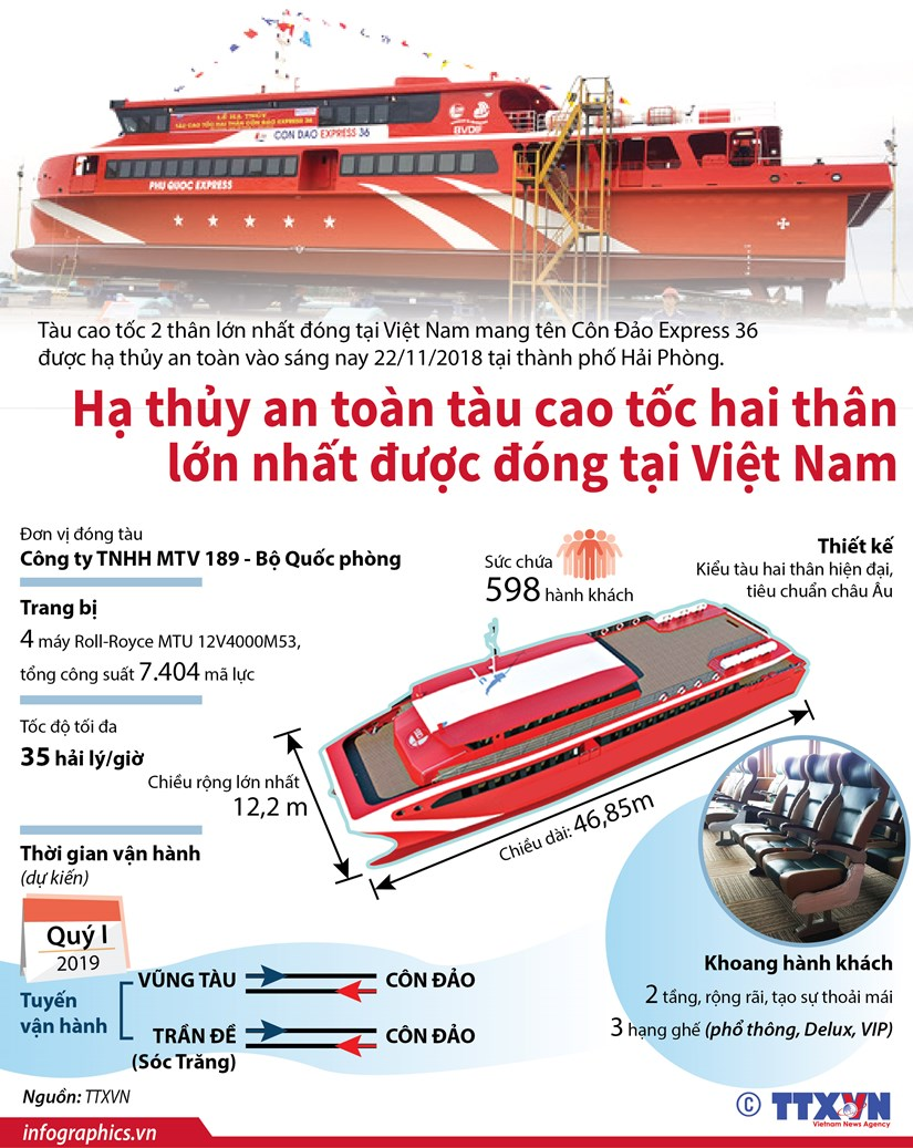 [Infographics] Ha thuy tau cao toc 2 than lon nhat dong tai Viet Nam hinh anh 1