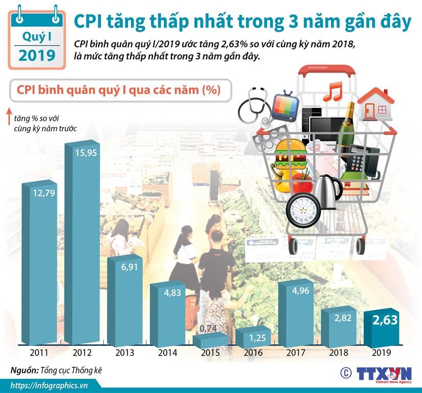[Infographic] CPI tang thap nhat trong 3 nam lien tiep gan day hinh anh 1