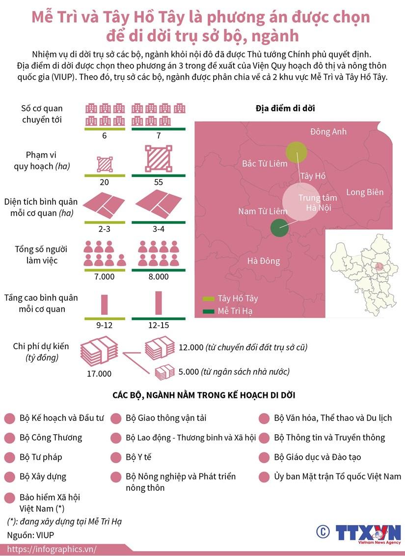 [Infographics] Phuong an duoc chon de di doi tru so bo, nganh o Ha Noi hinh anh 1