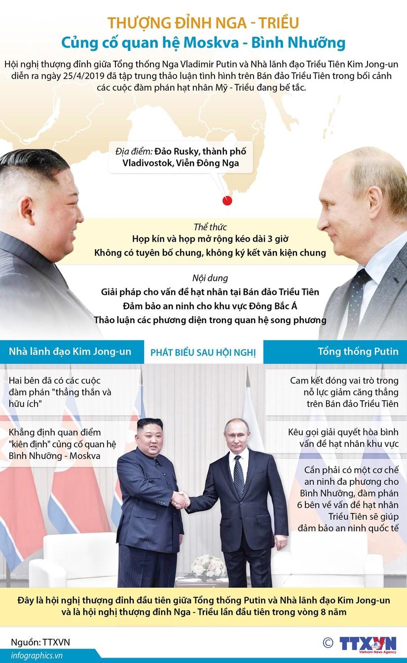 Thuong dinh Nga-Trieu: Cung co quan he Moskva-Binh Nhuong hinh anh 1
