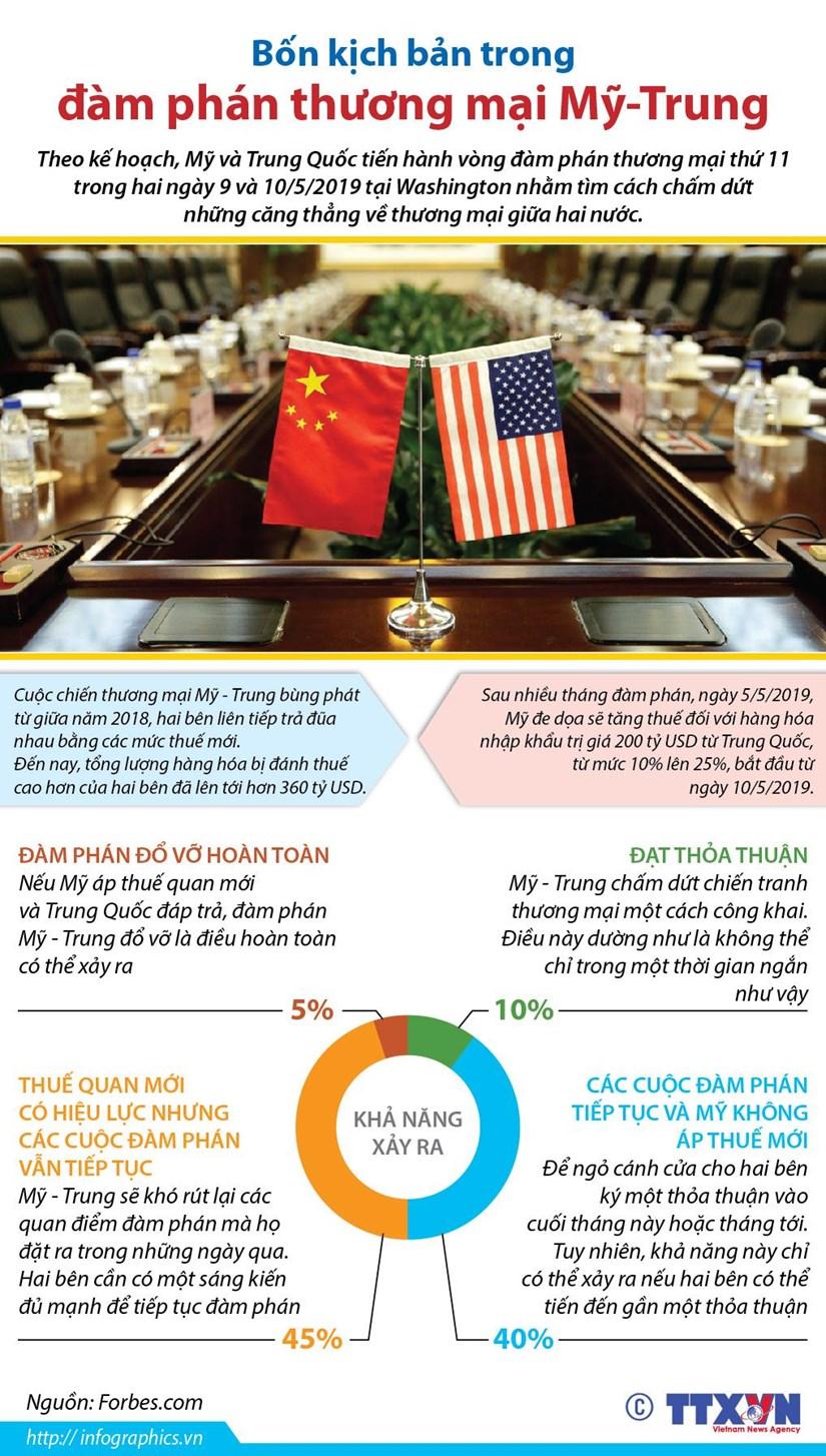 [Infographics] Bon kich ban trong dam phan thuong mai My-Trung hinh anh 1