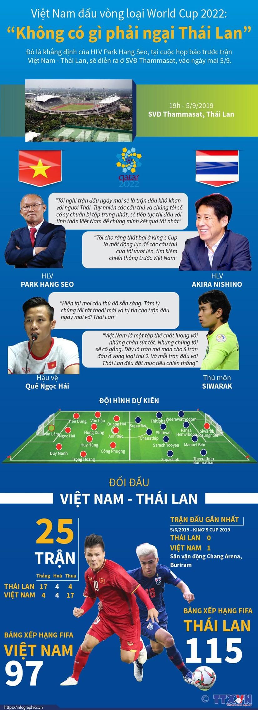 Viet Nam va Thai Lan 'ham nong' tran chien tai vong loai World Cup hinh anh 1