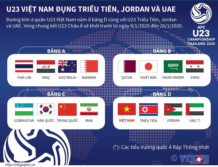 U23 Viet Nam dung Trieu Tien, Jordan va UAE tai VCK U23 chau A hinh anh 1
