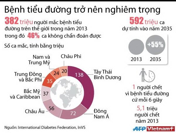 [Infographics] Benh tieu duong ngay cang tro nen nghiem trong hinh anh 1