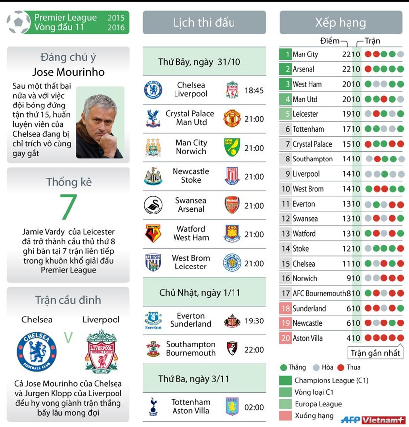 """[Infographics] Vong 11 Premier League: Chelsea """"dai chien"""" Liverpool hinh anh 1"""
