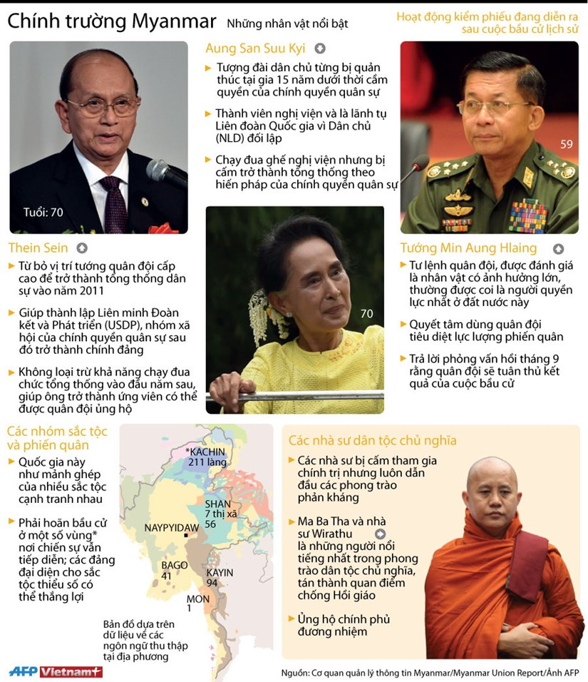 [Infographics] Nhung nhan vat noi bat tren chinh truong Myanmar hinh anh 1