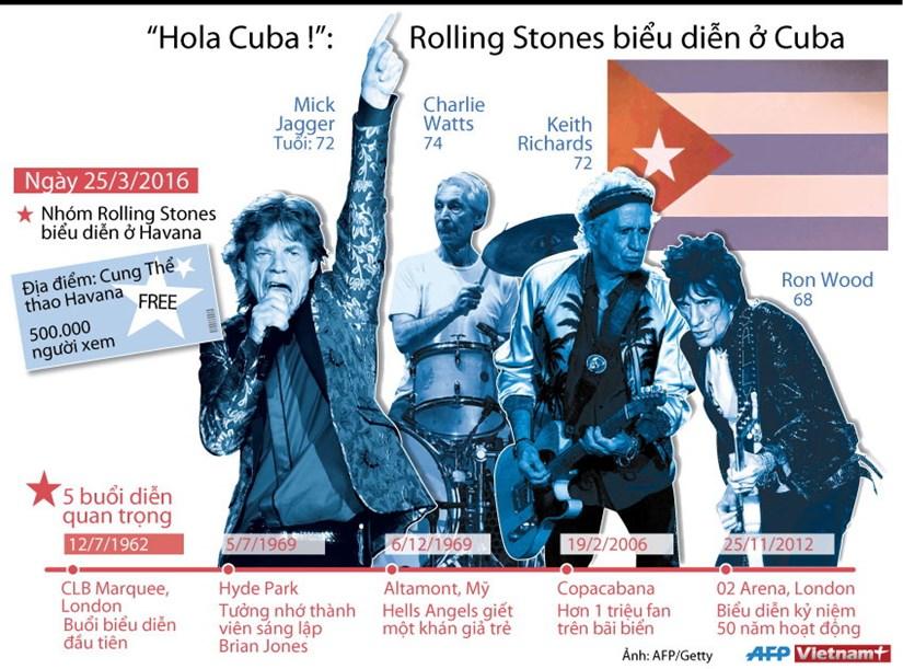 [Infographics] Ban nhac Rolling Stones bieu dien tai Cuba hinh anh 1