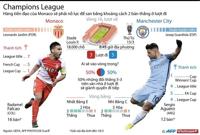 "Monaco quyet chien Manchester City sau ""con mua ban thang"" hinh anh 1"