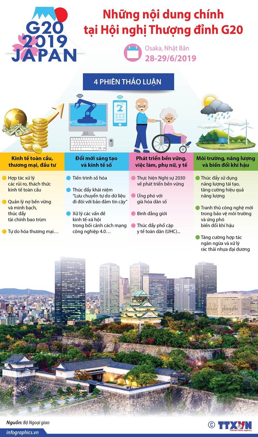 Nhung noi dung chinh tai Hoi nghi Thuong dinh G20 nam 2019 hinh anh 1