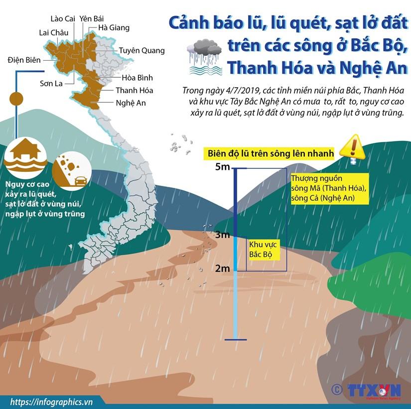 [Infographic] Canh bao lu, lu quet, sat lo dat tren cac song o Bac Bo hinh anh 1