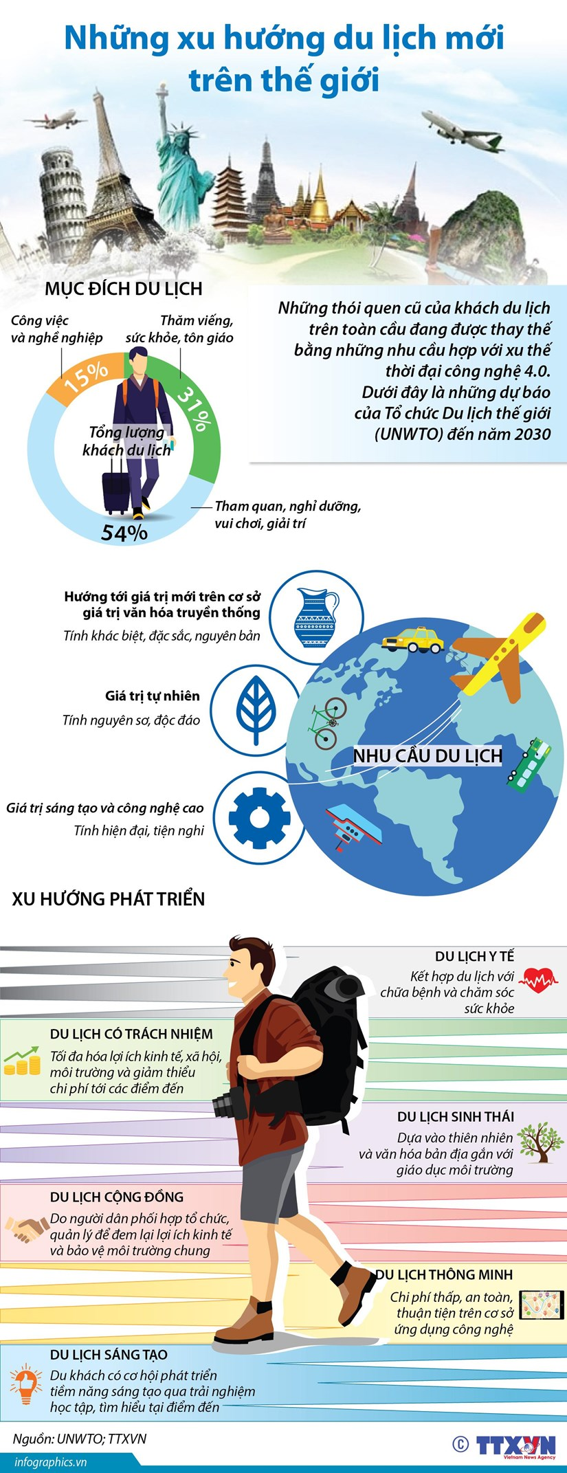 [Infographic] Nhung xu huong du lich moi tren the gioi hinh anh 1