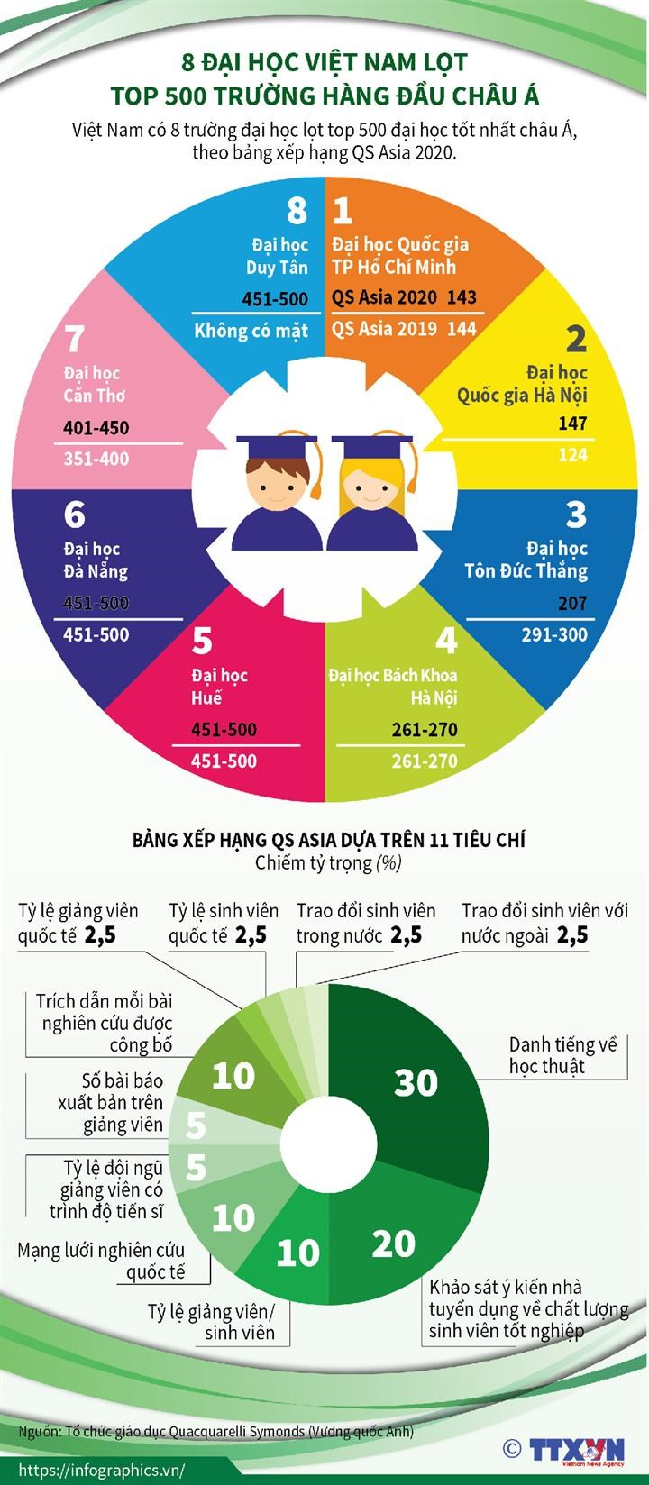 [Infographics] 8 dai hoc Viet Nam lot top 500 truong hang dau chau A hinh anh 1