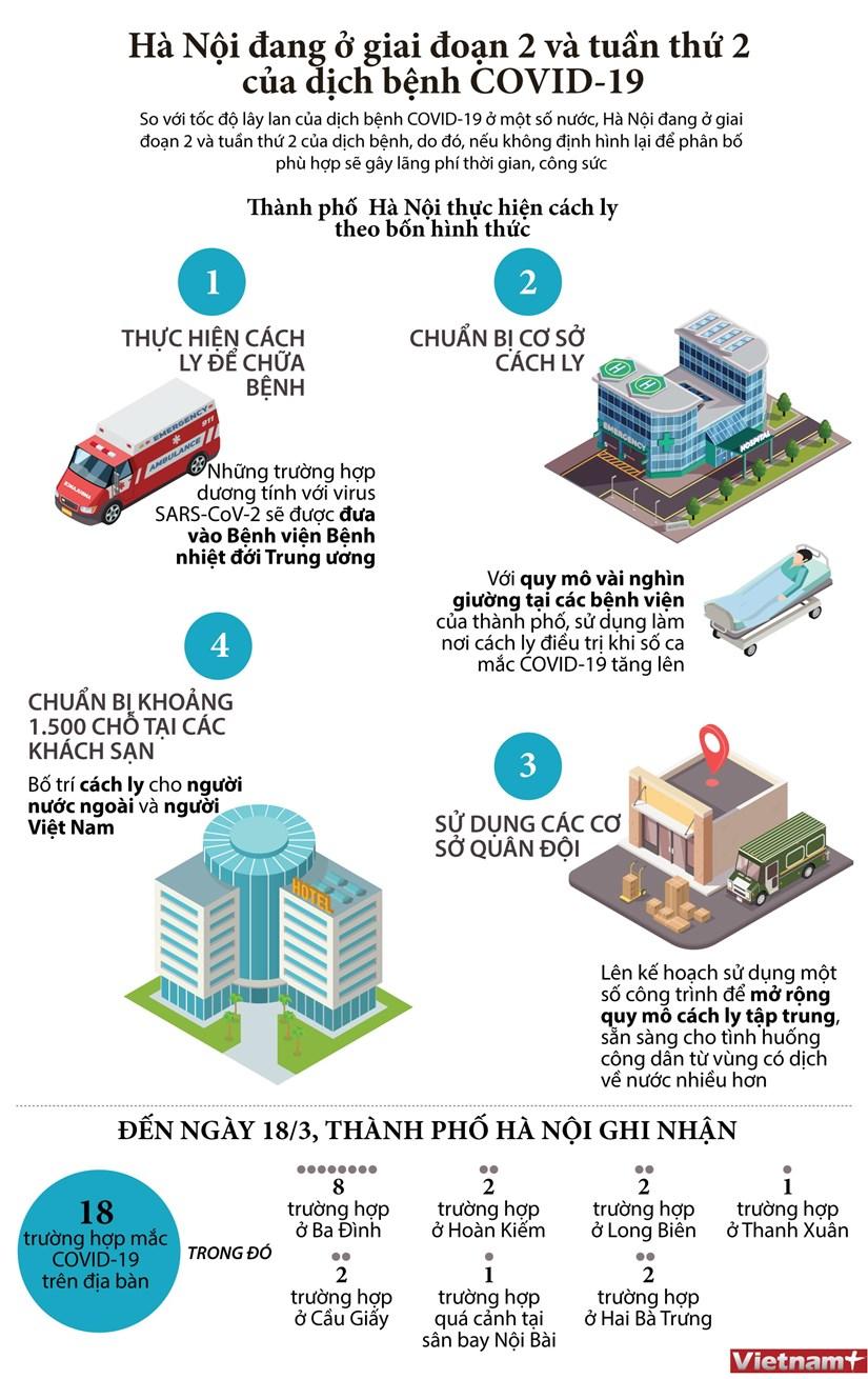 [Infographic] Ha Noi dang o giai doan 2 va tuan thu 2 cua COVID-19 hinh anh 1