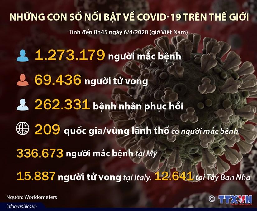 [Infographics] Nhung con so noi bat ve COVID-19 tren the gioi hinh anh 1