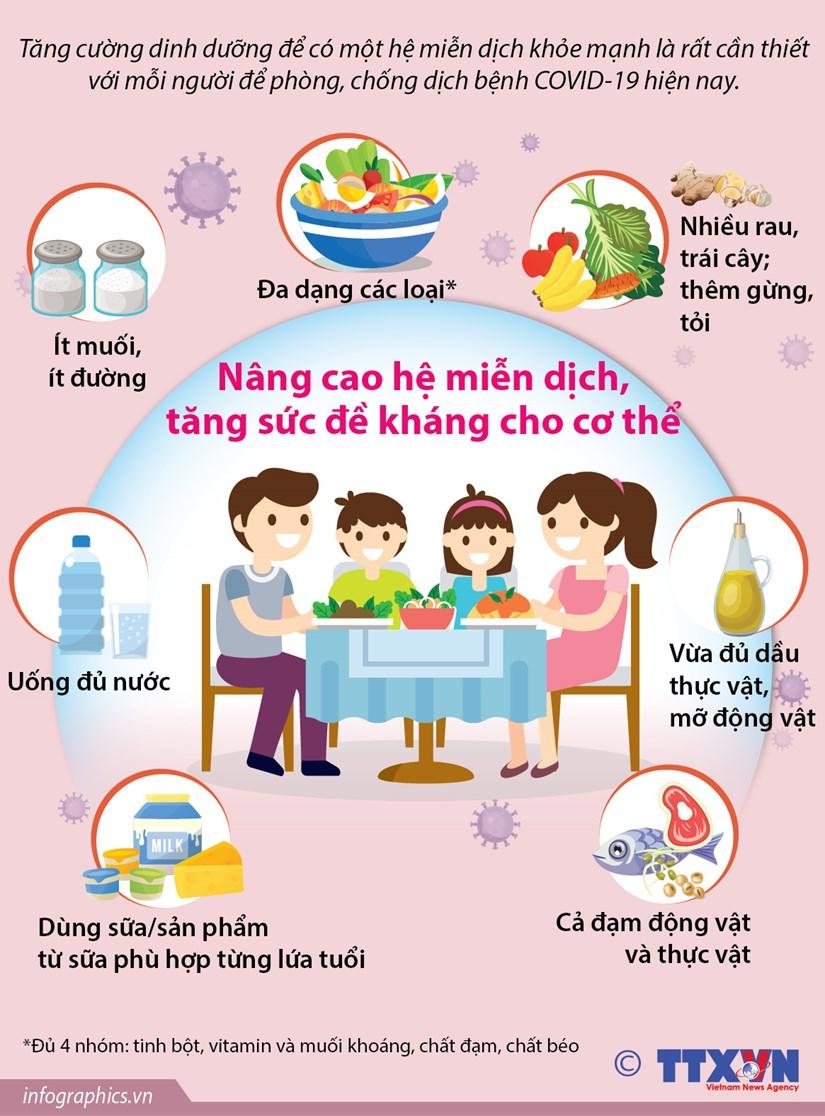 [Infographics] Nang cao he mien dich, tang suc de khang cho co the hinh anh 1