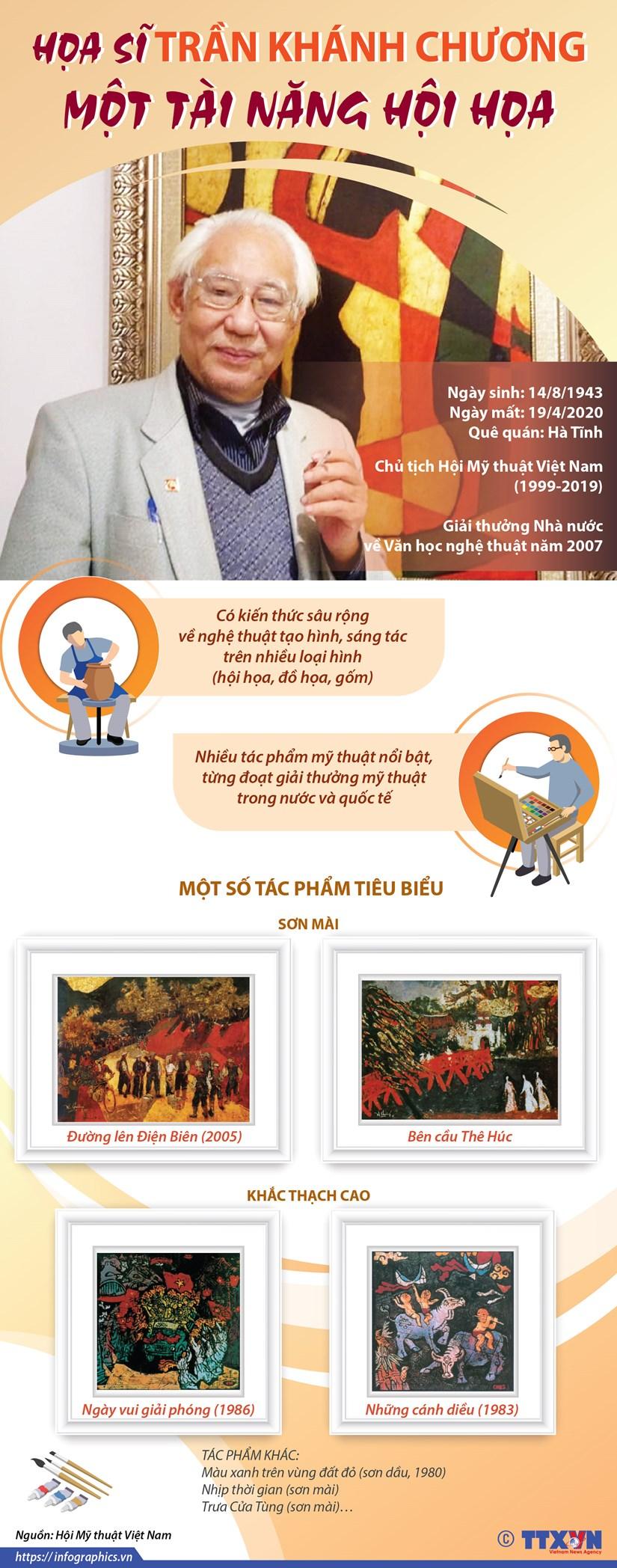 [Infographics] Hoa sy Tran Khanh Chuong: Mot tai nang hoi hoa hinh anh 1