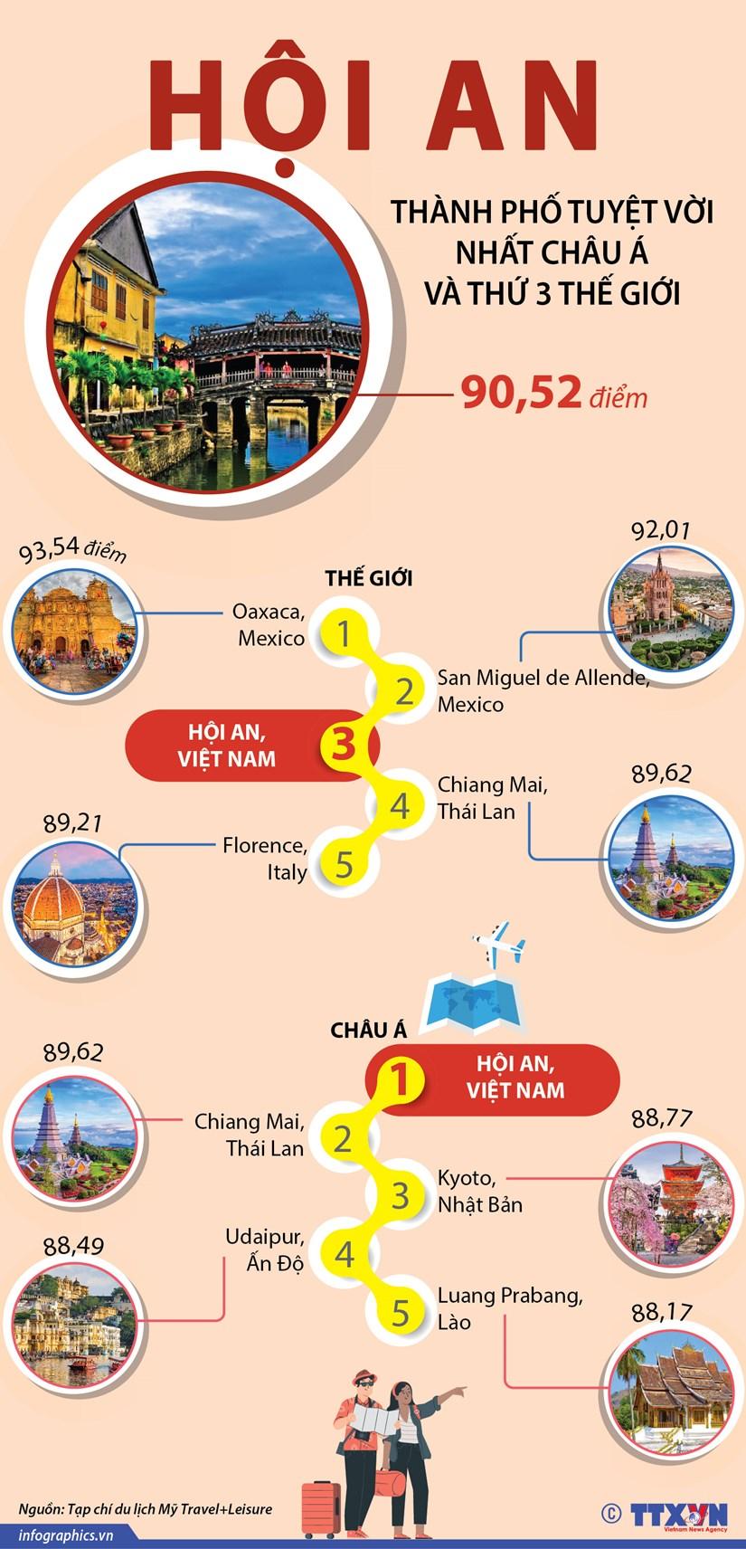 [Infographics] Hoi An tuyet voi nhat chau A va thu 2 the gioi hinh anh 1
