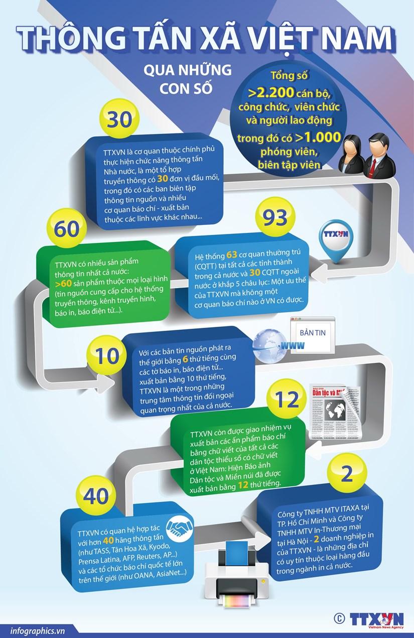 [Infographics] Thong tan xa Viet Nam qua nhung con so hinh anh 1