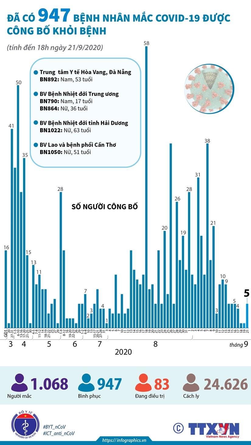 [Infographics] Da co 947 benh nhan mac COVID-19 duoc cong bo khoi benh hinh anh 1