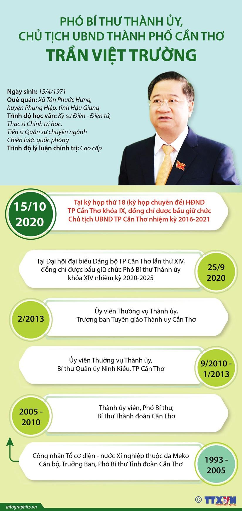 [Infographics] Chu tich UBND thanh pho Can Tho Tran Viet Truong hinh anh 1