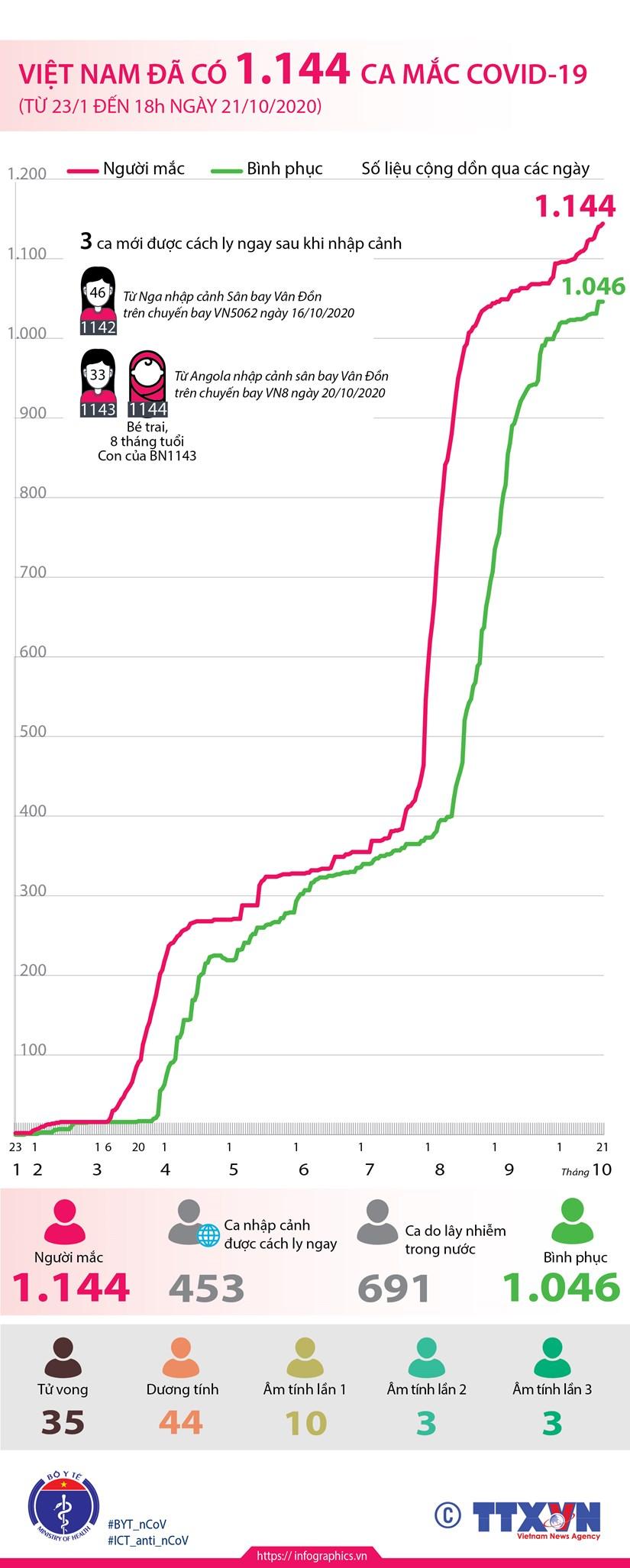 [Infographics] Viet Nam co 1.144 ca mac dich benh COVID-19 hinh anh 1