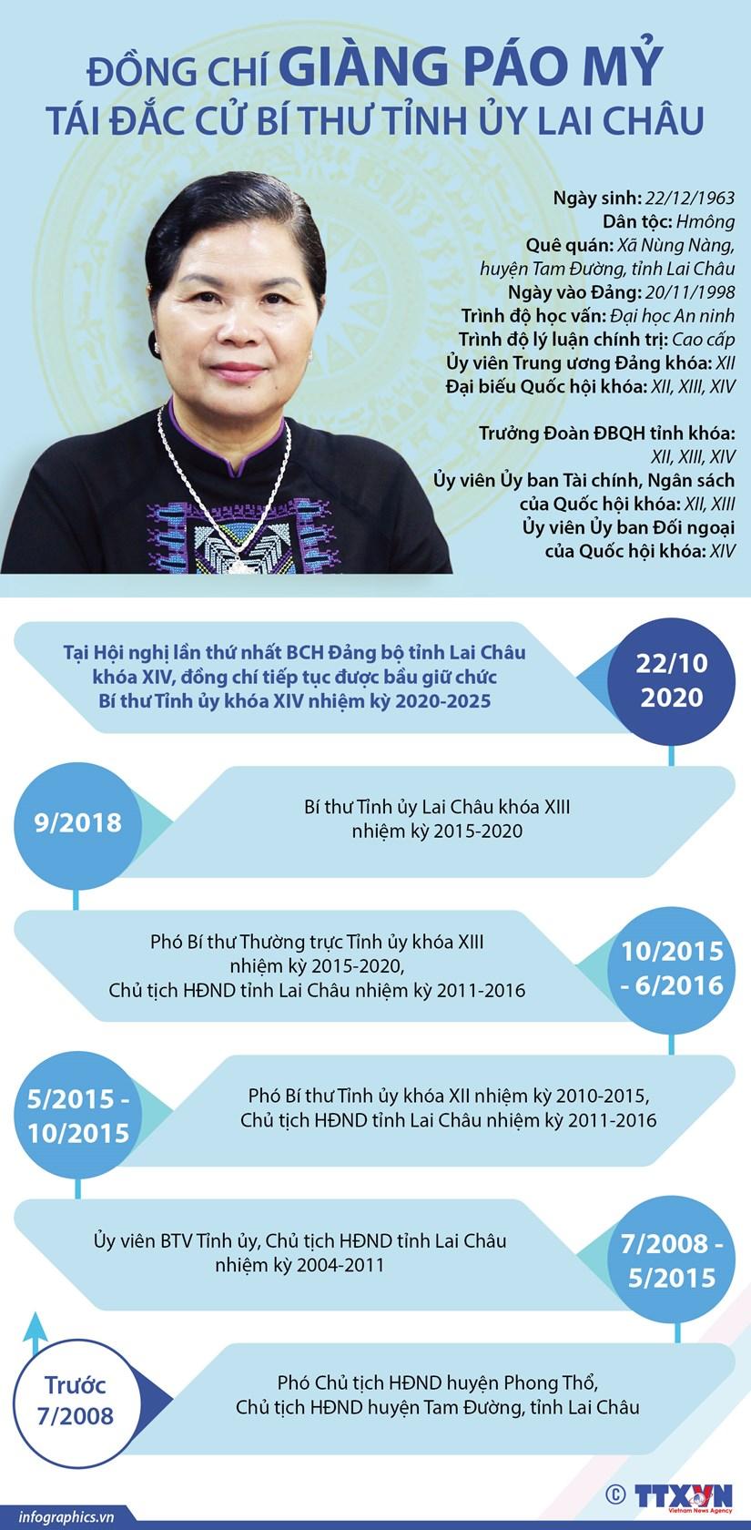 [Infographics] Bi thu Tinh uy Lai Chau khoa XIV Giang Pao My hinh anh 1