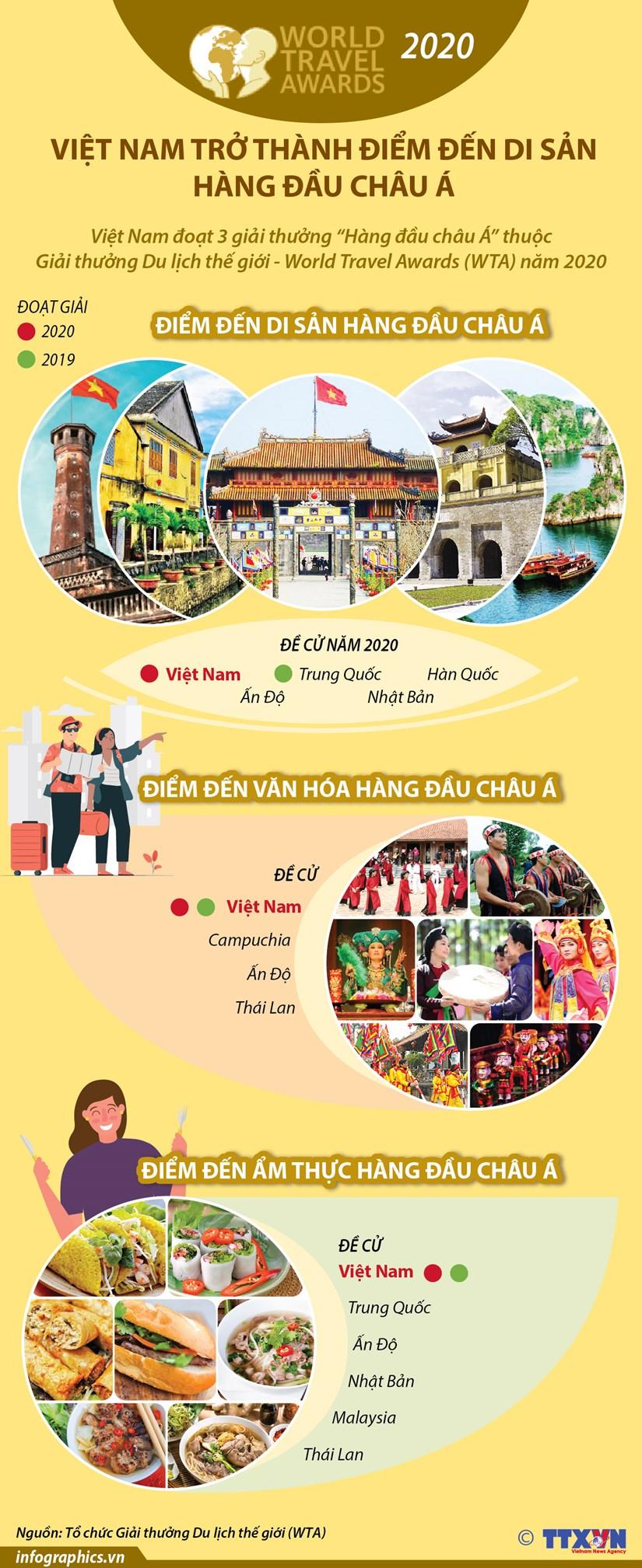 [Infographics] Viet Nam tro thanh diem den di san hang dau chau A hinh anh 1